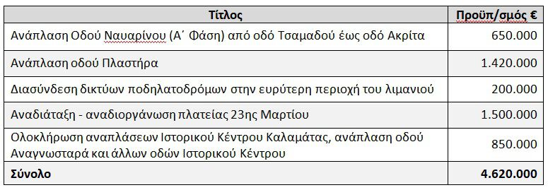 anaplaseis