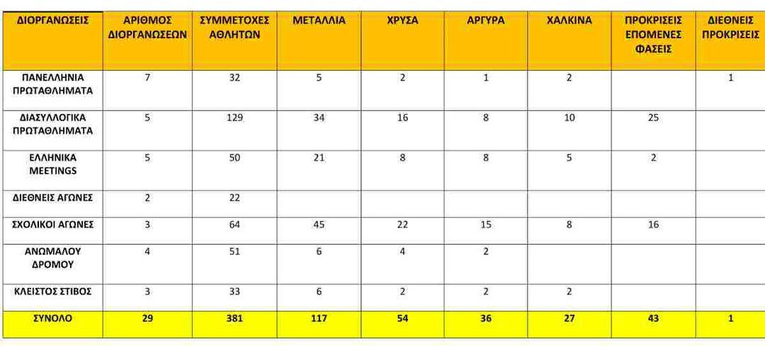 AΑπολογισμός της αγωνιστικής ομάδας στίβου του Μεσσηνιακού Γυμναστικού Συλλόγου για το 2018